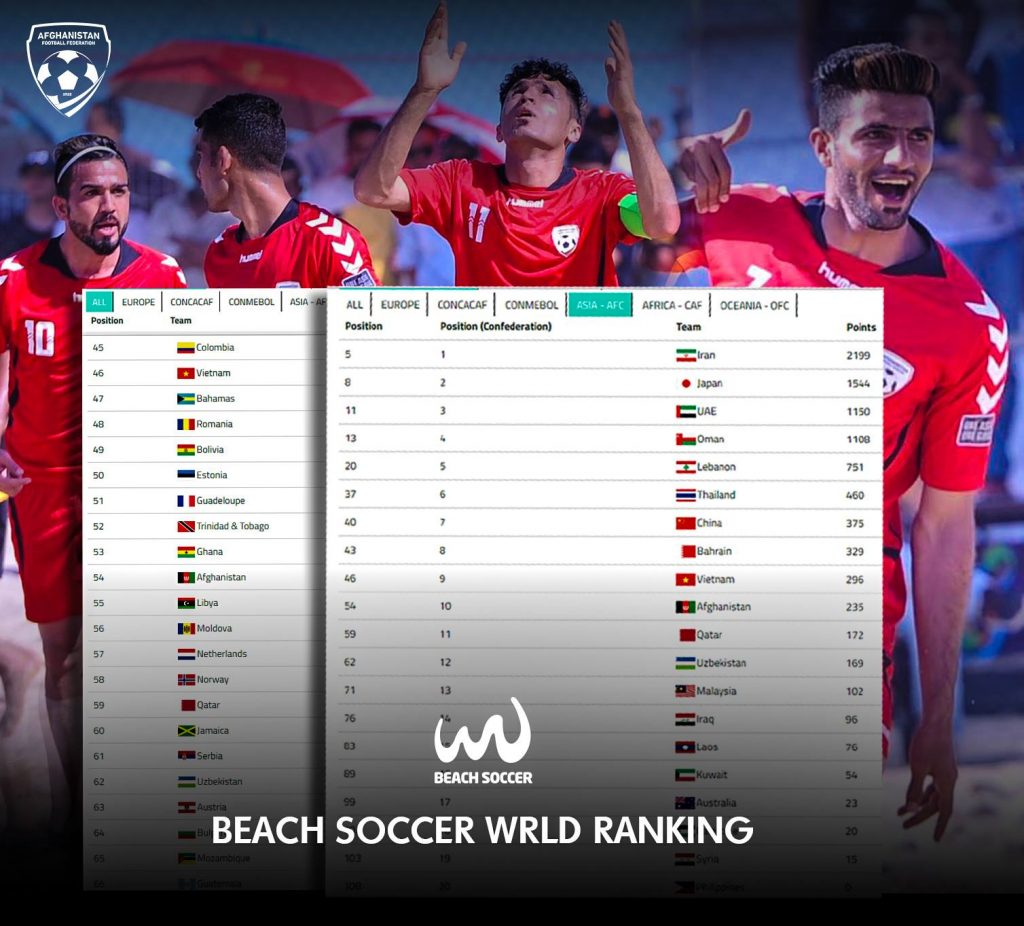 Aff U 18: Afghanistan National Beach Soccer Team Ranked 54th At The